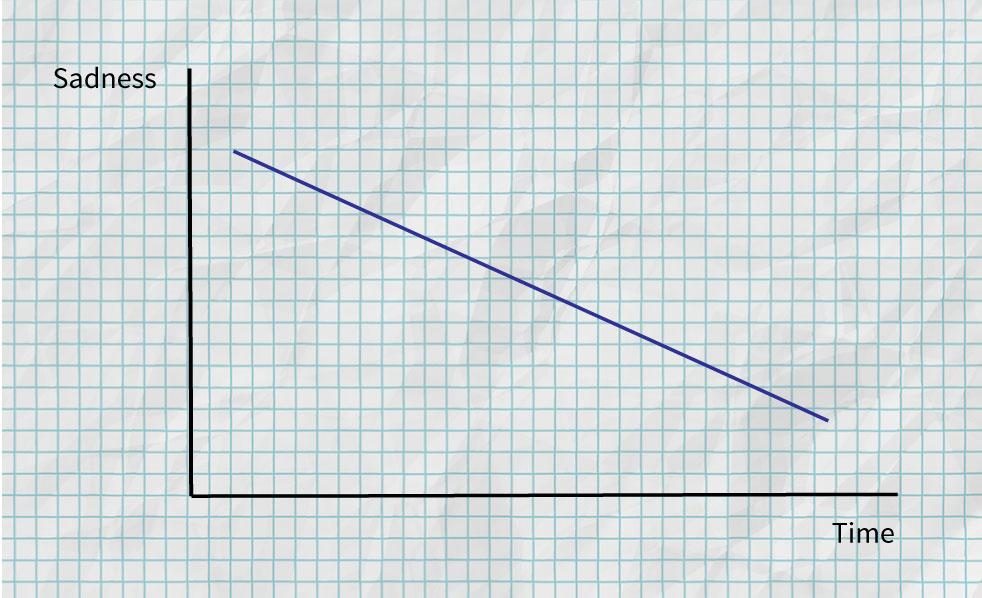 Sadness graph - A linear line showing how sadness decreases over time