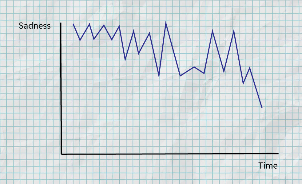 Sadness graph - a spiky graph that shows sadness zigzags up and down
